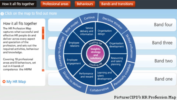 human resource management cipd profession map