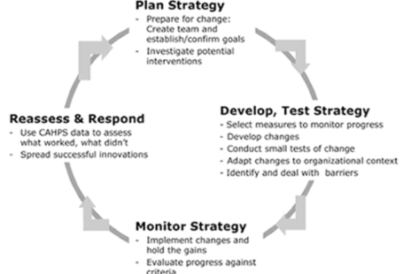This unit provides the learner with an understanding of the importance of effective quality and systems management to enable achievement of organizational objectives. It also provides the learner with the skills to be able to implement a strategic quality change in an organisation. Scenario An organization of your choice is in the process of understanding of the principles, concepts, processes and procedures associated with quality management as they want to compete in this competitive environment. The organization has decided to compete on quality basis rather than cost. You have been hired as internal quality consultant for the organisation. You are required to look at the existing quality management within the organisation, and implement a strategic quality change, ensuring the necessary monitoring evaluation systems are in place and evaluating the outcomes of the change. Thus you are currently working on the following points. Task 1   Understand the role of operations management in an organization LO 1.1     Explain the importance of effective operations management in achieving organizational objectives LO 1.2   Evaluate the success of existing operations management processes in meeting an organisation's overall strategic management objectives Task 2  Understand the importance of managing quality in an organization LO 2.1    Explain the importance of effective quality management in achieving organizational objectives LO 2.2   Evaluate the success of existing quality management processes in meeting an organisation's overall strategic management objectives Task 3 Be able to plan a strategic quality change in an organization LO 3.1   Plan a strategic quality change to improve organizational performance LO 3.2   Define resources, tools and systems to support business processes in a strategic quality change LO 3.3   Evaluate the wider implications of planned strategic quality change in an organization LO 3.4   Design systems to monitor the implementation of a strategic quality change in an organization Task 4  Be able to implement a strategic quality change in an organization LO 4.1   Implement a strategic quality change in an organization LO 4.2   Embed a quality culture in an organisation to ensure continuous monitoring and development LO 4.3   Monitor the implementation of a strategic quality change in an organization Task 5  Be able to evaluate the outcomes of a strategic quality change in an organization LO 5.1   Evaluate the outcomes of a strategic quality change in an organization LO 5.2   Recommend areas for improvement to a strategic quality change that align with organisational objectives  Grading To gain a PASS grade, a student must satisfactorily cover the following topics according to the Learning Outcomes mentioned above: LO 1.1 / 1.2:  Understand the role of operations management in an organisation  Operations management: design, management, and improvement of the systems that create an organisation's goods or services; production of goods and services; resource procurement, conversion into outputs, distribution to Users Strategic objectives: the importance of effective operations management; role of operations; operations strategy; quality; timing; reliability; flexibility; cost; strategic decisions Performance management: benchmarking; targets; performance indicators; use of environmental research; the balanced scorecard; profit; growth; competitiveness; value for money LO 2.1 / 2.2:  Understand the importance of managing quality in an organization  Quality: definitions; quality gurus; evolution of quality; product quality and service quality, 5 gaps model; benchmarking; best practice; self-assessment; vision; continuous improvement Quality models: development eg Japanese, USA, European, Deming, Baldridge, European Foundation of Quality Management, Six Sigma; current focus, future Trends  Monitoring organisational performance: principles of models underpin organisational performance; types of performance measures and how to determine and set them; cost-benefit analysis; risk analysis; the value of a customer-focused culture; the importance of prevention rather than correction; importance of developing a continual improvement culture and how to involve others; planning, proposing, implementing and evaluating change; identifying wider implications of change within an organisation; Business Process Re-engineering (BPR) LO 3.1 / 3.2 / 3.3 and 3.4: Be able to plan a strategic quality change in an organisation  Planning for a strategic quality change: gap analysis; degree of change; change strategies – creating a climate of change, workforce participation, communication, stakeholder participation, action planning, timescale, agreeing roles, ensuring resources, final feasibility review; purpose; aims/objectives; resources; targets Designing systems: process, objectives, systems and operations; layout and flow of processes; the impact of technology on operations and systems; Total Quality Management (TQM) philosophy, principles, methods and techniques Resources, tools and monitoring systems: facilities; workforce; machinery; transportation; technology; quality systems; quality circles; ISO 9000 / EN 29000; TQM; managing and monitoring quality  Wider implications: improved business performance, corporate image, reputation, standing; competitor response; impact on other functions and departments LO 4.1 / 4.2 / 4.3: Be able to implement a strategic quality change in an organisation  Implementation of strategic quality change: timing; resource planning; staff training; communication; action planning; monitoring and evaluation criteria Quality culture: self-managed teams and quality circles; matrix structures; senior management commitment; workforce commitment; workforce empowerment; partnerships with suppliers; external auditing; customer service policies; Kaizen, continuous improvement LO 5.1 / 5.2: Be able to evaluate the outcomes of a strategic quality change in an organization  Evaluation of strategic quality change: monitoring and evaluation techniques; action learning; change agents; catalysts; empowerment; performance measuring; developing communication channels; task and role realignment; piloting; ice-breaking; business performance indicators; customer feedback; effect on sales and profit how to implement change in the workplace, strategies for implementing change, examples of implementing change in the workplace, implementing change in an organization, how to implement change in a company, organizational change strategies, strategic quality management, resources tools and systems to support business processes in a strategic quality change