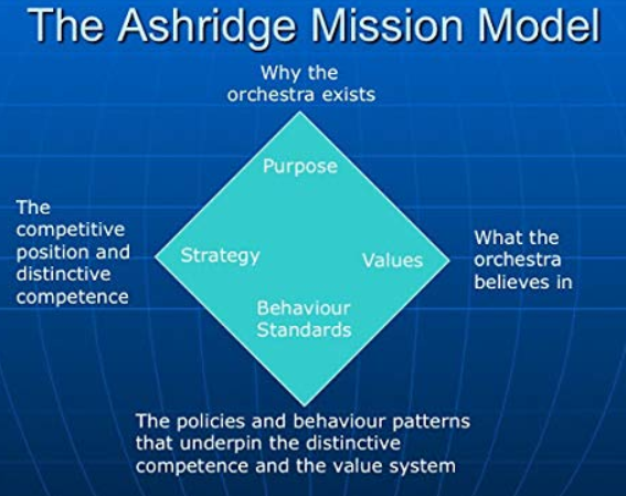 ashridge sense of mission model