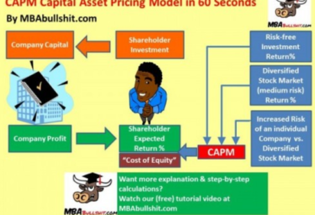 PART A a) Determine a suitable cost of capital the company should use to evaluate the expansion investment in the car manufacturing plant and discuss the assumptions and limitations of the variables used in the Capital Asset Pricing Model. All the workings are expected to be included in Appendices. (8%) b) Evaluate whether the investment is viable on financial grounds, including an assessment of the project's sensitivity to at least ONE variable and a critical evaluation of the types of risk that Appledore will face when investing overseas. All the workings are expected to be included in Appendices. (10%) c) Discuss the use of the Black Scholes Option Pricing Model in the evaluation of real options. Your discussion should include an identification of the real options available when undertaking a new project and a critical evaluation of the five variables that influence price. PART B a) Critically evaluate the different types of synergies that can be obtained from an acquisition or merger providing a view on how these synergies could increase shareholders' wealth. (6%) b) Estimate the percentage gain on a Talkco share under each of the three payment methods recommended in Appendix 2 and comment on whether or not the offer is likely to be accepted. All the workings are expected to be included in Appendices. (12%) c) Discuss the regulations that govern mergers and acquisitions (M&As) in the UK. You should make reference to the UK takeover code and ensure you highlight the timeline of events and at least THREE key requirements. PART C a) Calculate the expected price at which Appledore will be able to issue the bonds mentioned in Appendix 3 and discuss the factors a company must consider when issuing a bond. Your discussion should include the issuance process, reference to the yield curve and impact of credit ratings on a company's bond issue and the price at which the bond is likely to be issued. All the workings should be included in Appendices. (10%) b) Evaluate the hedging options available to Appledore based on the data in Appendix 3 for the £10,500,000 borrowing requirement, assuming that on May 1st LIBOR is 1.84% and the closing Futures price available is 98.65. The evaluation should include a numerical analysis and an identification of the steps involved in each hedging strategy selected, along with any advantages and disadvantages of the selected strategy. All the workings should be included in Appendices. (9%) c) Provide an assessment and evaluation of the specific points raised by Henry in relation to developments in the world financial markets. The points addressed should consider: The use of cryptocurrencies and the challenges to the traditional banking system; The UK car loan bubble; and The impact of Basel III and MiFiD II on financial services firms. (15%) how to write a board report example, executive director report to board template, board report samples, sample board report nonprofit, board report template, board meeting report sample, sample executive director report format, executive director monthly board report template, capm formula, capm assumptions, capital asset pricing model example, capm beta, capital asset pricing model notes, capital asset pricing model calculator, capm discount rate, black scholes option calculator, black scholes model-problems & solutions, black scholes formula example, black scholes formula excel, black scholes calculator d1 d2, black scholes formula for put option, black scholes formula explained, black scholes equation,