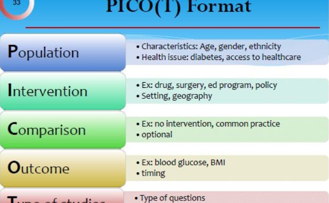 pico research question examples archives - best academic tutors