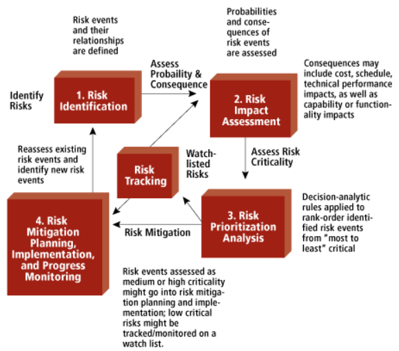 B.A.T » Risk Analysis And Risk Mitigation Plan