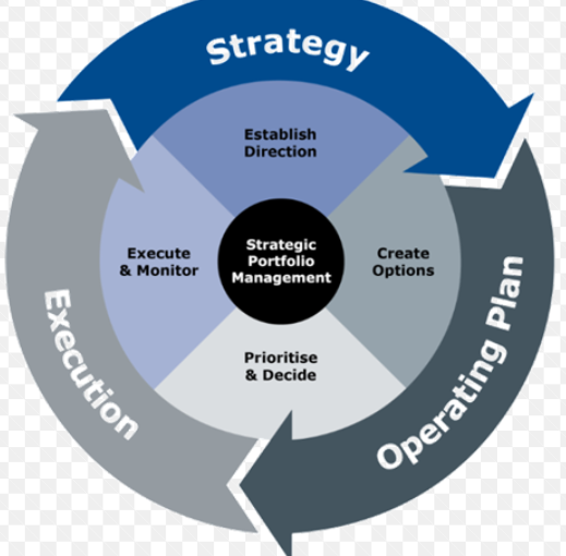 B.A.T » Strategic Management Portfolio Assignment