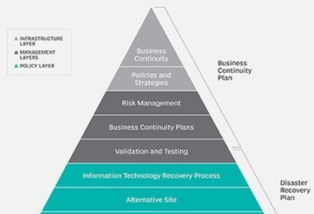 Details: Write a 3-4 page APA formatted paper comparing your organization's disaster recovery and business continuity plans with the best practices outlined in our course text. Content should include, but not be limited to: Selecting the DR team,Assessing risks and impacts, Prioritizing systems and functions for recovery, Data storage and recovery sites, Developing plans and procedures, procedures for special circumstances, and testing the disaster recovery plan. business continuity and disaster recovery plan steps, business continuity and disaster recovery policy, business continuity and disaster recovery articles, business continuity and disaster recovery ppt, business continuity and disaster recovery in cloud computing, business continuity & disaster recovery planning models, business continuity plan sample, business continuity planning steps, business continuity plan checklist, what should a business continuity plan include, business continuity planning and disaster recovery, business continuity plan ppt, four phases of business continuity planning process,